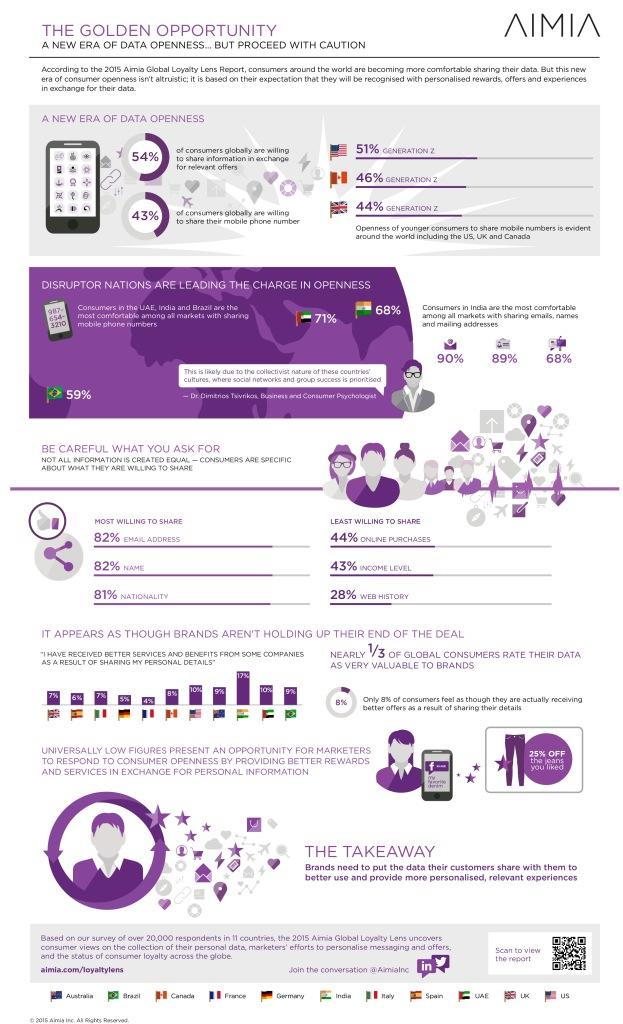 Loyalty Lens Global Infographic 8.5x14 v4 9-2-15